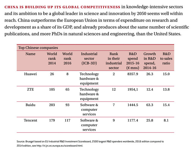 China Global Competitiveness